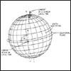 pacecraft orbit of Landsat 1, 2, and 3 schematic.