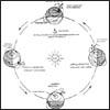 Schematic diagram illustrating the seasonal illumination variations on a sun-synchronous orbit.