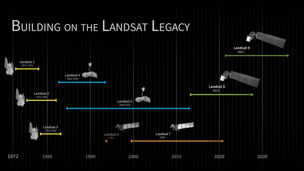 The Landsat program timeline