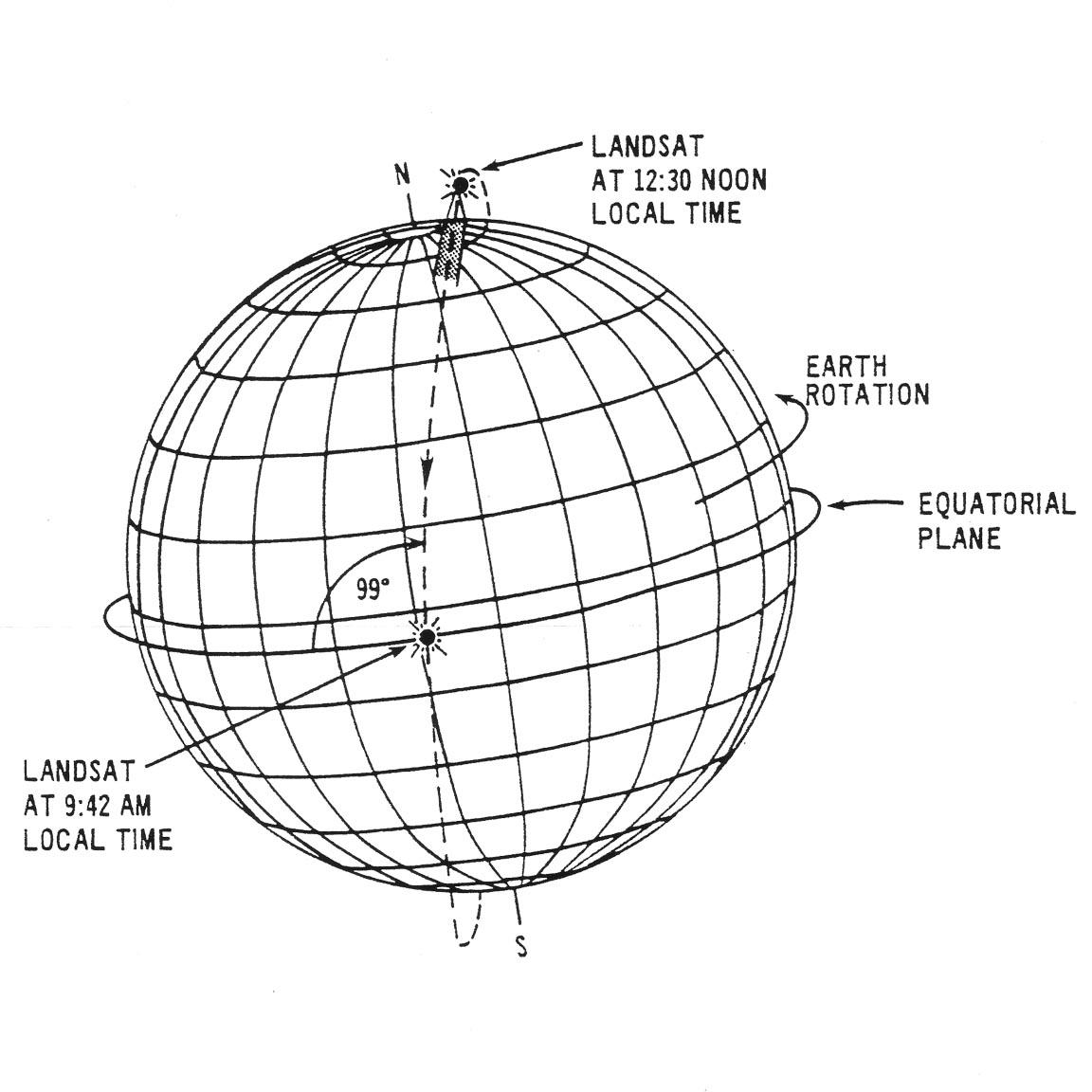 landsat spacecraft orbit  u00ab landsat science