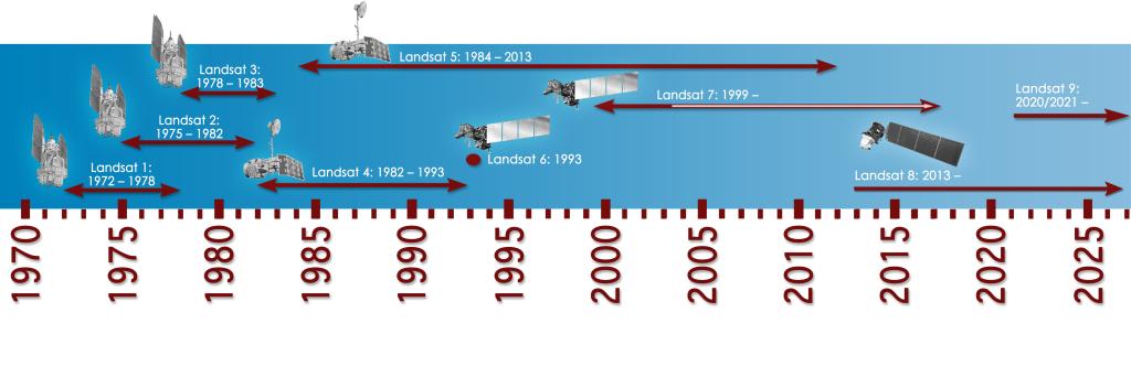 Landsat timeline, version Jan. 2016