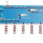 Landsat timeline