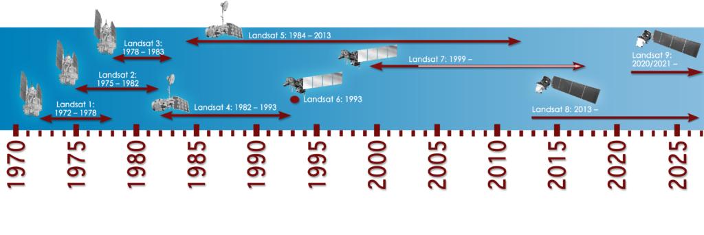 Landsat timeline, with Landsat 9