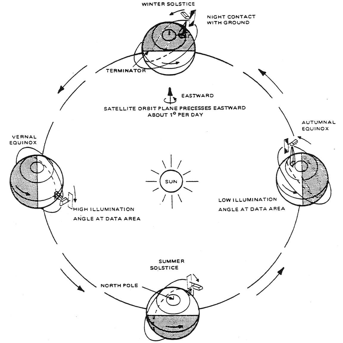 earth orbit diagram