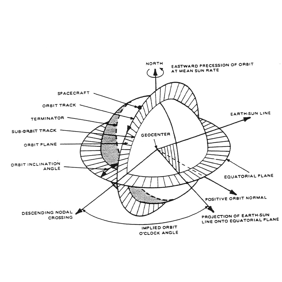 Geometry of a sun synchronous orbit landsat science schematic diagram illustrating the geometry of a sun synchronous orbit for the morning descending node ccuart Gallery