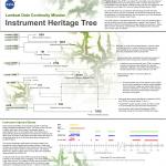 LDCM instrument heritage
