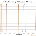 Relative Spectral Response