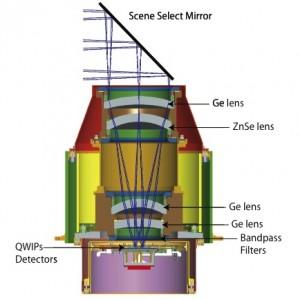 TIRS telescope