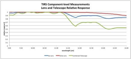 Lens and Telescope Relative Response