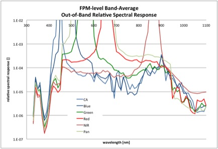 OLI VNIR bands out-of-band response
