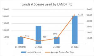 Landsat scenes used by LANDFIRE