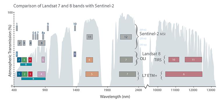 Landsat & Sentinel-2 band comparison