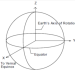Earth-Centered Inertial (ECI) Coordinate System
