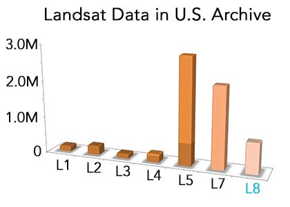 Landsat data in U.S. archive