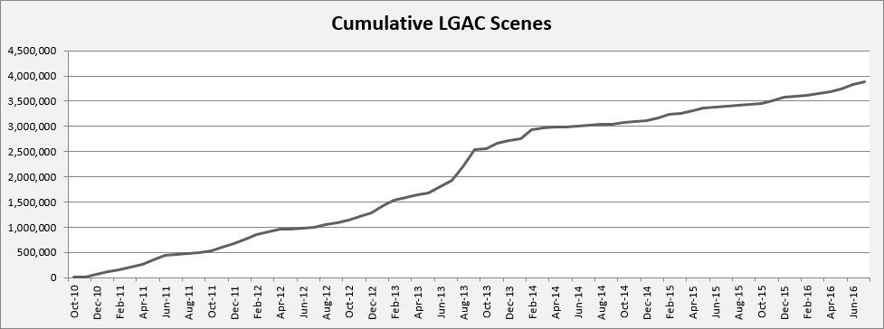 cumulative # of LGAC scenes