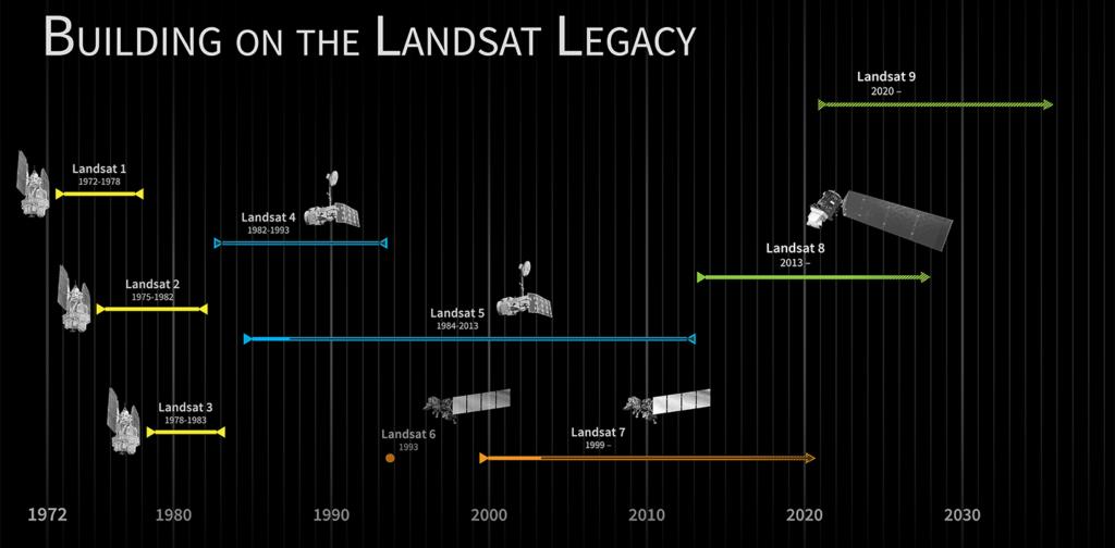 Timeline of the Landsat Program