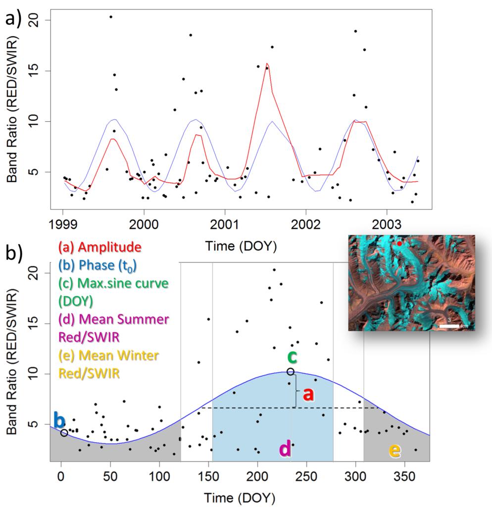 seasonal spectral shift of glacier reflectance