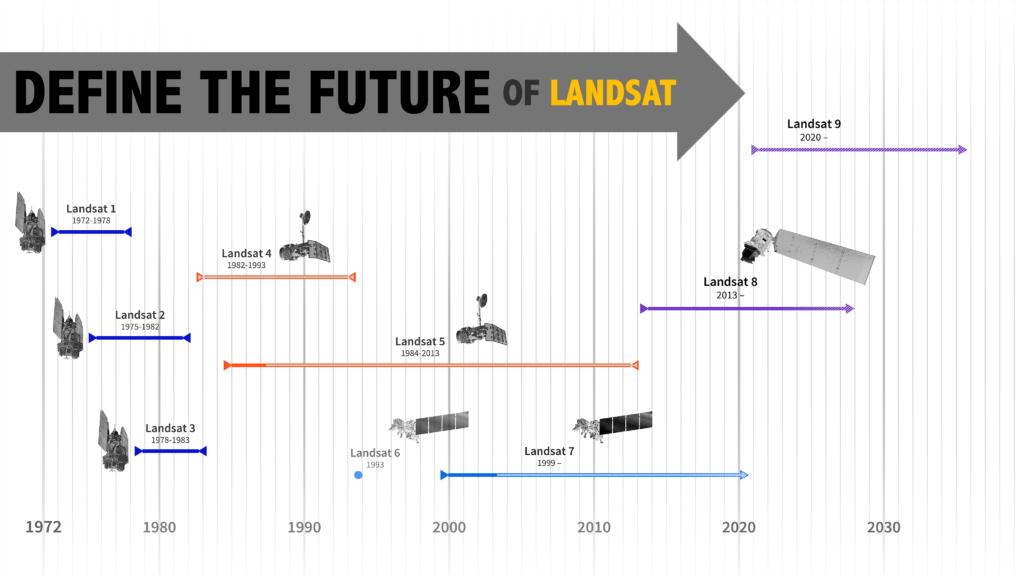 Landsat program timeline