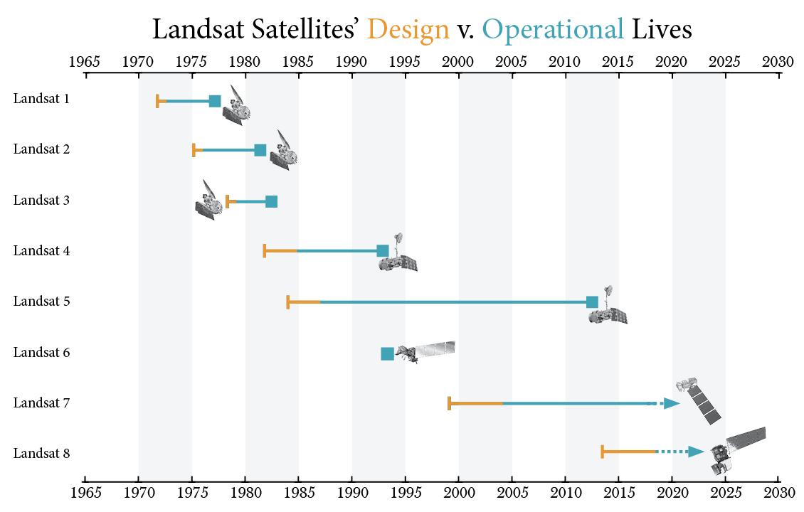 Landsat design life v. operational life