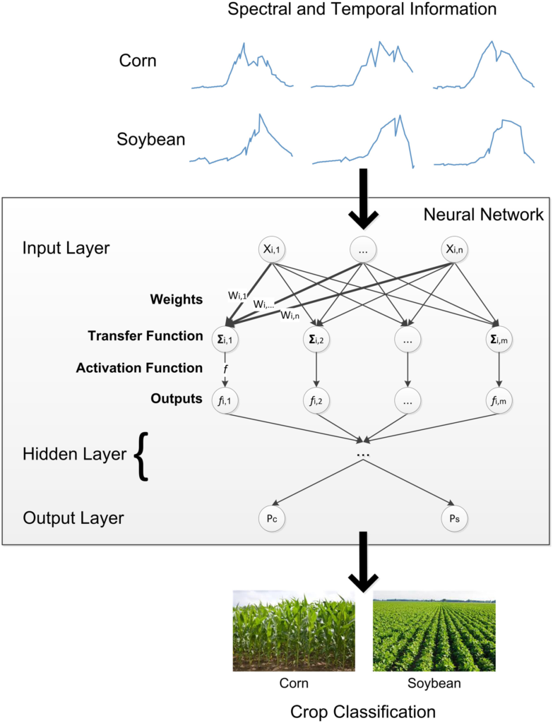 Study DNN framework