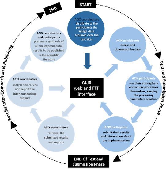 ACIX project diagram