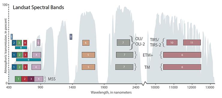 Landsat spectral bands