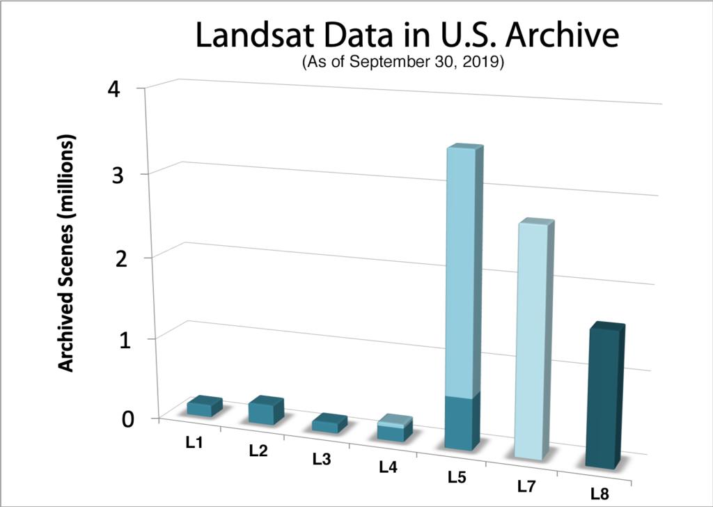 USGS Landsat data holdings as of Sept .2019
