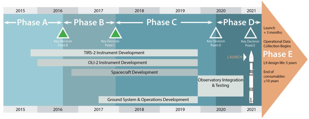 Landsat 9 project development timeline