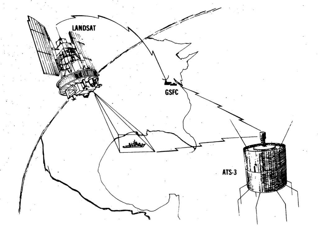 Landsat - ATS-3 - Calypso data relay